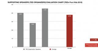Evaluación organizadores 2010