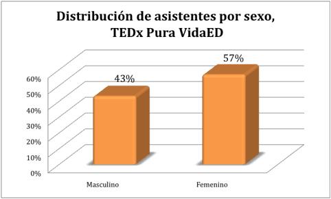 Estadísticas de asistentes por sexo, TEDxPuraVidaED 2012