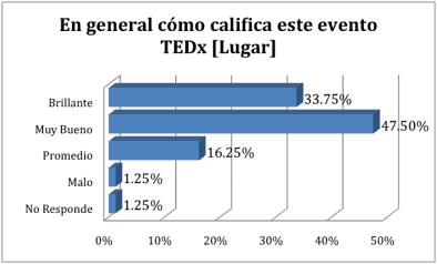 Lugar TEDxPuraVida ED 2012