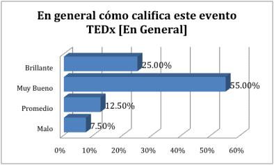 General TEDxPuraVida ED 2012