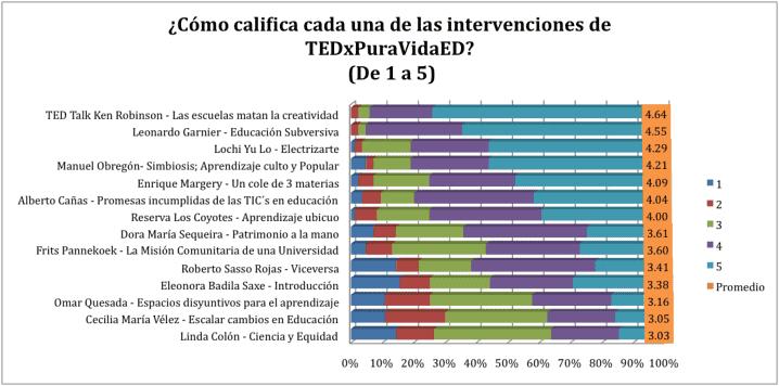 Cómo califica cada intervención de TEDxPuraVida ED 2012?