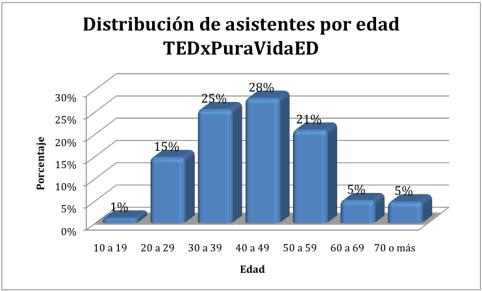 Distribución de asistentes por edad, TEDxPuraVida ED 2012