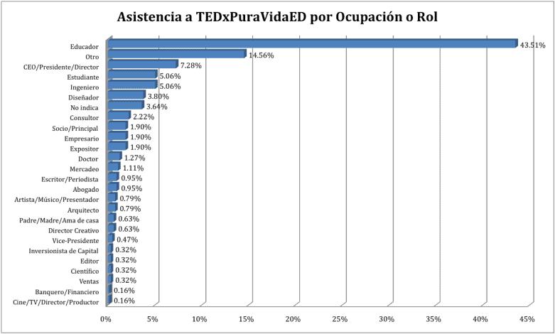 Asistencia a TEDxPuraVida ED por ocupación o rol
